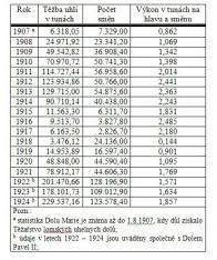 Statistický přehled dolu Marie v horním Litvínově