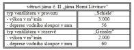 Větrací jáma II.