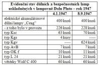 Zastoupení a typ havířských lamp, svítilen a bezpečnostních benzínových lamp používaných na Dole Pluto po druhé světové válce se od meziválečného období nijak zvlášť neodlišovaly