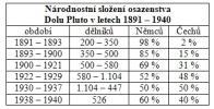 Osazenstvo na dole bylo až do vzniku Československé Republiky převážně německé, stejně tak služební řeč i administrativa byla německá. Ve 20. a 30. letech tvořili Češi již polovinu z celého osazenstva dolu, služební řeč a administrativa však i nadále zůstala německá