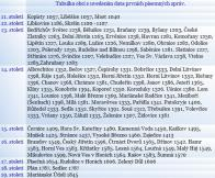 Tabulka obcí s uvedením data prvních písemných zpráv.