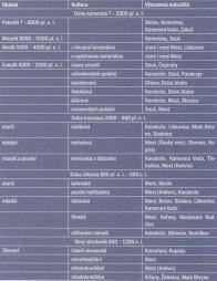 Chronologická tabulka s uvedením nalezišť na Mostecku.