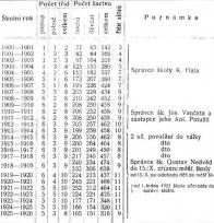 Přehled počtu žáků na české obecné škole v Horním Litvínově v letech 1900 až 1926