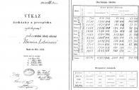 Výkaz vyšší skup. I. jednotřídní školy obecné v Horním Litvínově, úvodní list a jeho druhá strana, školní rok 1901/1902