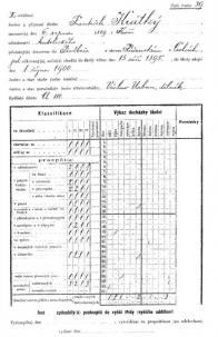 Vybraný osobnostní list žáka vyšší skupiny I.jednotřídní školy obecné v Horním Litvínově.Školní rok 1900/1901