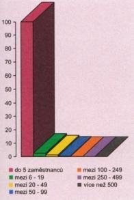 Podíl firem, podle velikosti, na zaměstnanost na Mostecku
