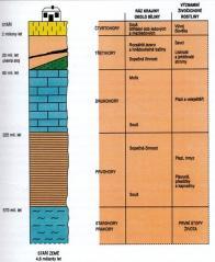 Schéma geologického vývoje